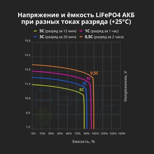 Аккумулятор литий-ионный (LifePO4), тяговый AE-LFP12108 (12V,108Ah)
